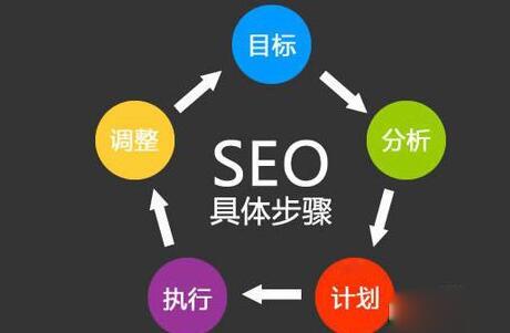 如何制作符合SEO规范的网站